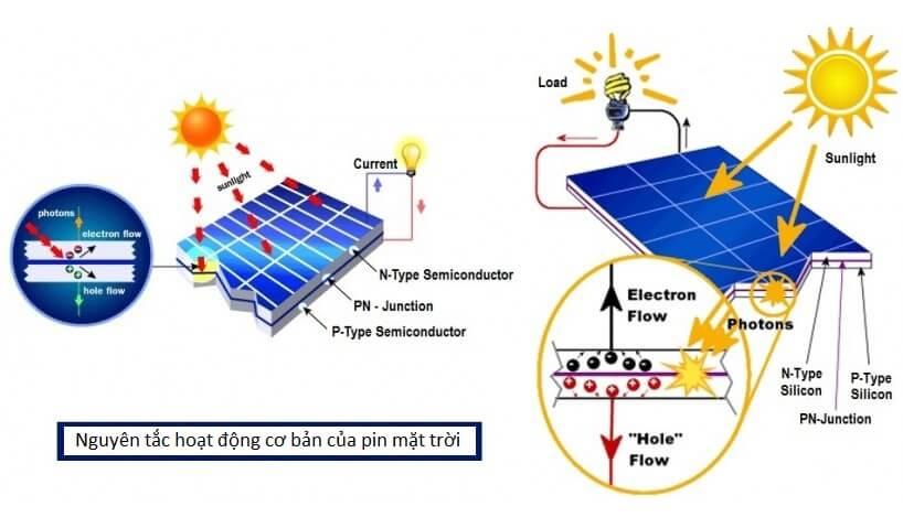 hoạt động của pin năng lượng mặt trời