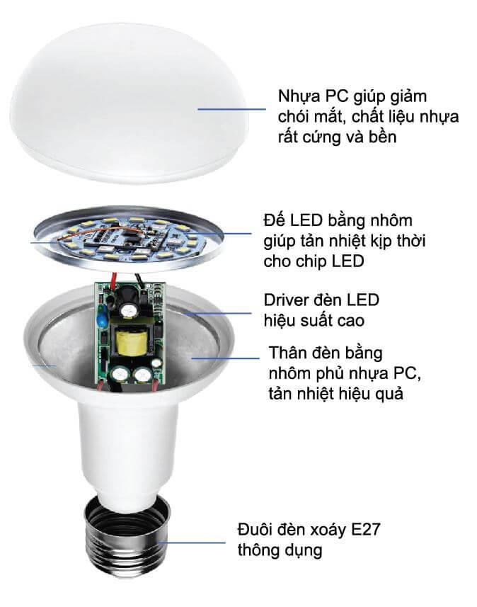 Kiến thức cơ bản về đèn led chiếu sáng
