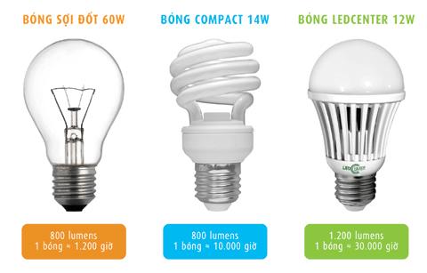 Tiết kiệm điện khi sử dụng đèn led