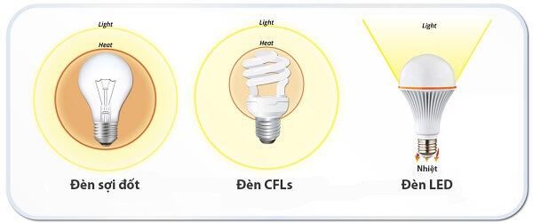 So sánh s ánh sáng của đèn